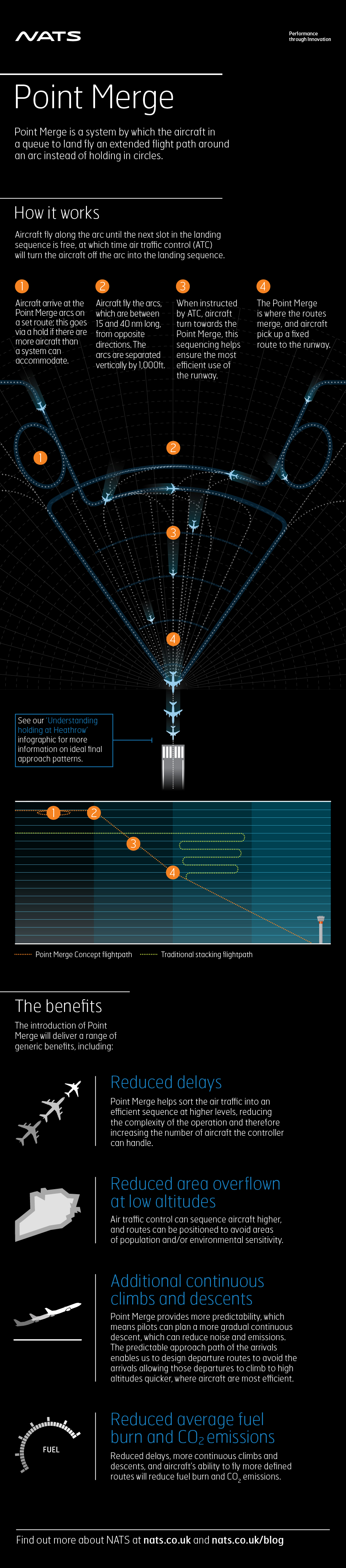 Point Merge  Infographic