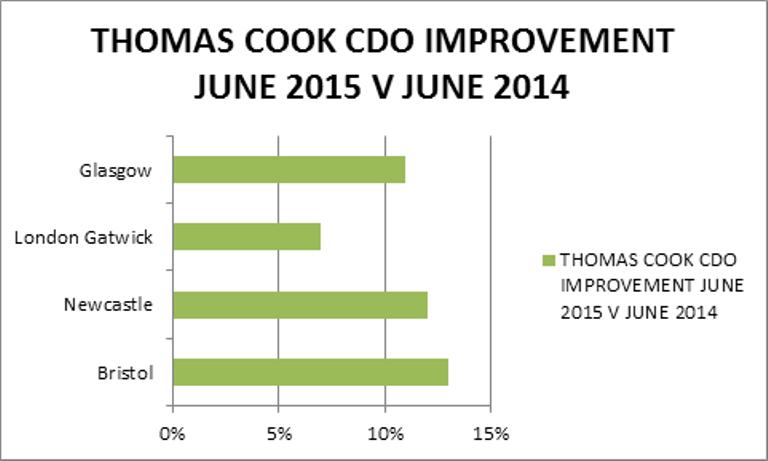 Thomas Cook CDO improvement_504 px