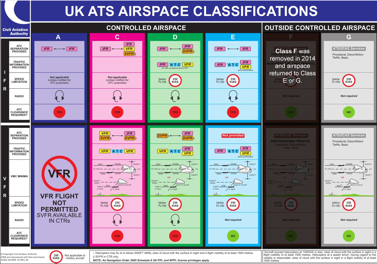 The Hidden Secrets Of Uk Airspace Airspace
